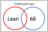 Traditional Lean?